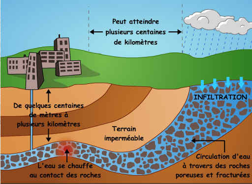 La g othermie - Comment fonctionne la geothermie ...